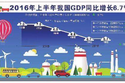 """高层定调""""半年报"""":中国经济不容回避的五大隐忧"""