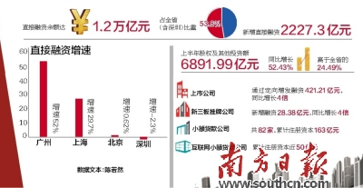 """广州上半年直接融资增速居中国第一  规模达1.2万亿元,""""补短板""""取得明显成效"""