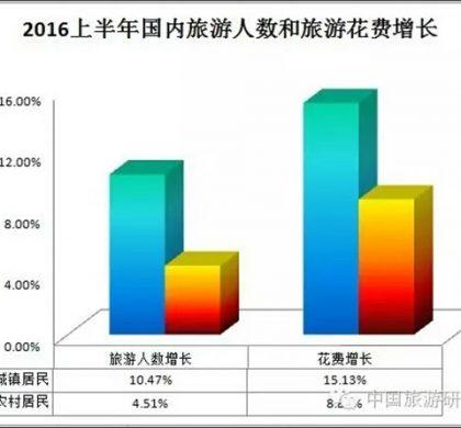 中国旅游研究院:2016年上半年实现旅游收入2.25万亿元 增长12.4%
