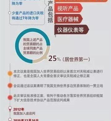 新闻分析:中国首降二百余项技术产品关税助力创新驱动发展