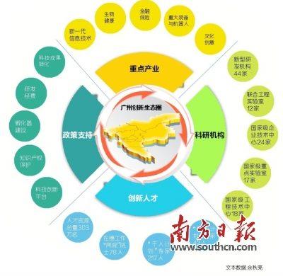 """广州""""创新生态圈""""大获点赞 5年投35亿元吸引创新领军团队"""