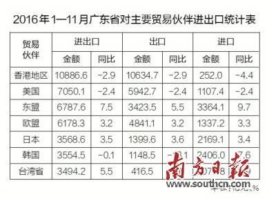 前11月广东跨境电商进出口增长35.1%