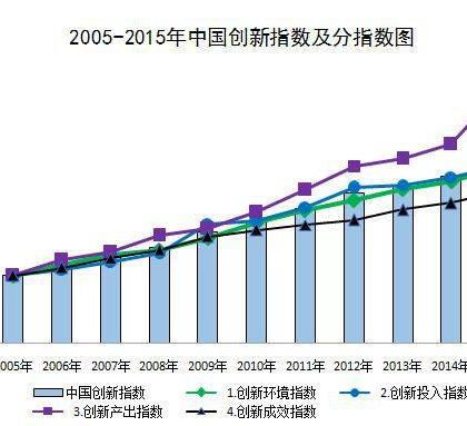 2015年中国创新指数呈现加速上升势头