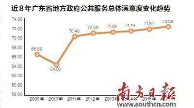 2016年广东地方政府公共服务总体满意度报告公布  总体满意度创8年新高