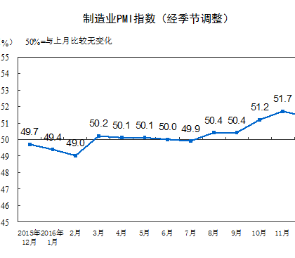 中国全年经济平稳运行:2016年12月中国采购经理指数呈现较快扩张态势
