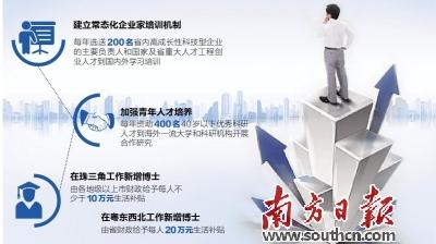 顶尖人才到广东  可获350万购房补贴