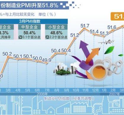 中国PMI连续8个月站上荣枯线释放哪些信号?