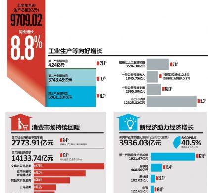 深圳上半年GDP增长8.8%   固定资产投资增长30.6%