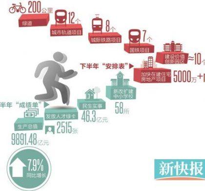 上半年广州GDP增7.9% 超北京上海