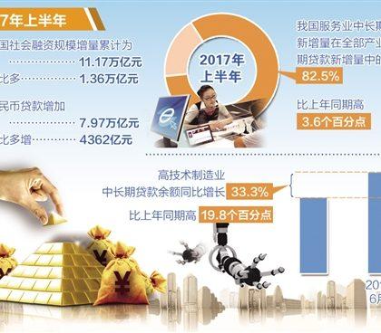 稳固支持实体经济 去杠杆效果显现——上半年中国金融主要数据解读