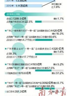 """广东交出与""""一带一路""""沿线国家贸易往来""""成绩单"""""""