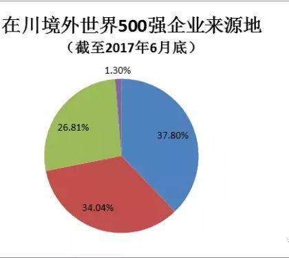 四川世界500强企业增至347家 稳居中国中西部第一