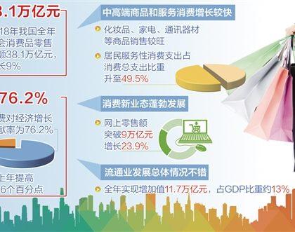 中国多举措稳定消费增长