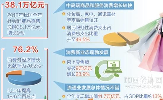 激活消费市场 加力经济引擎——中国经济首季调研之市场篇