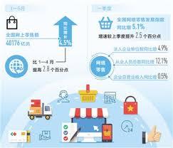 电商,中国就业新选择