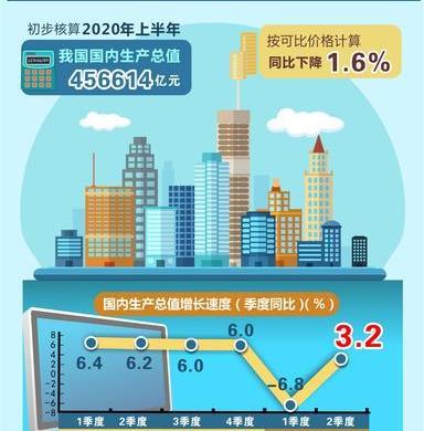 海外专家看好中国经济复苏前景