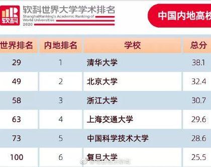中国内地6所大学进入全球100强 北大首进前50