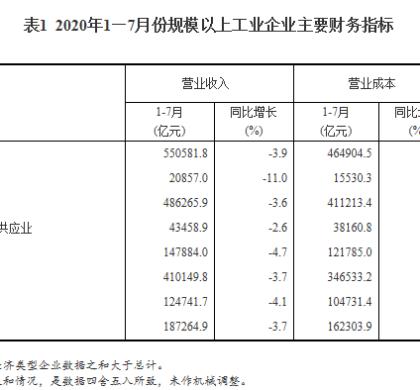 中国规模以上工业企业利润连续3个月同比增长