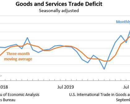 美国贸易逆差创金融危机后最大规模 对华逆差扩大