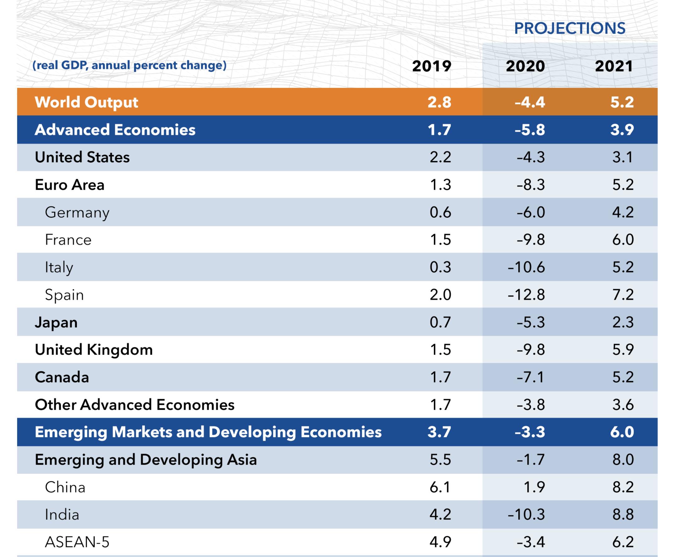 IMF预计2020年中国成唯一实现正增长的主要经济体