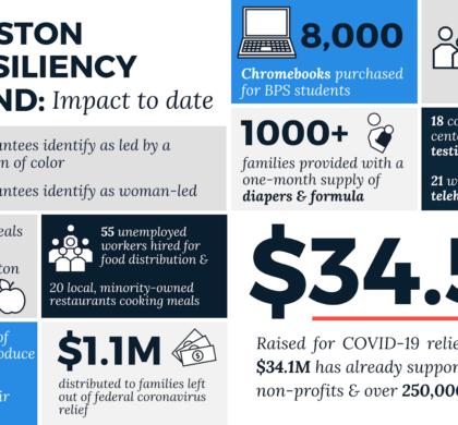 波士顿弹性基金授予62个组织385万美元 华人前进会等多个华埠社区组织获得赠款